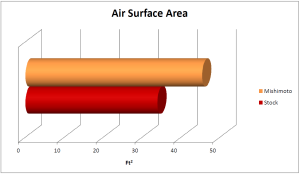 Comparison of air surface area in Mishimoto and stock radiators