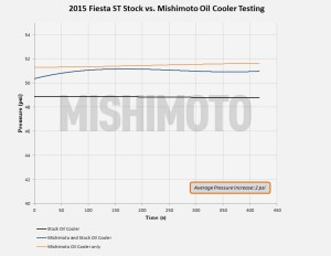 Oil pressure data from road testing the Ford Fiesta oil cooler