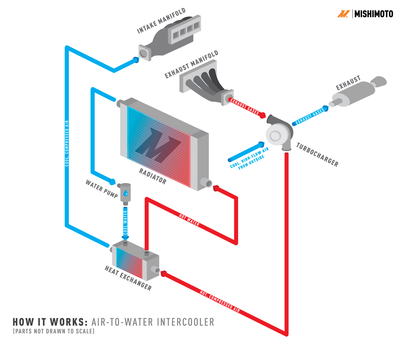 air-to-water-intercooler-diagram-01 | mishimoto engineering blog  mishimoto